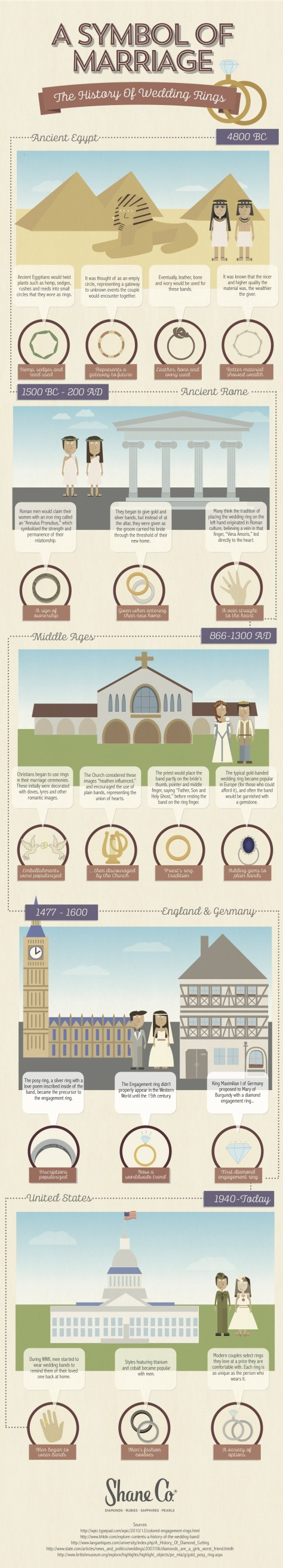 History of Wedding Rings